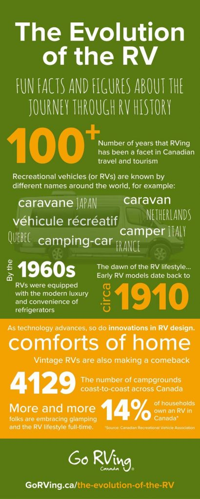 full-infographic-the-evolution-of-the-rv-1-copy